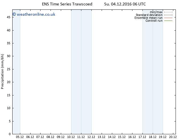 Precipitation GEFS TS Su 04.12.2016 12 GMT