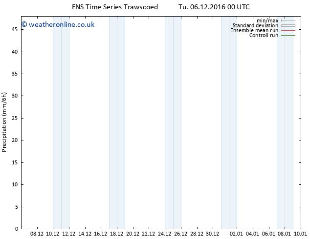 Precipitation GEFS TS Mo 12.12.2016 18 GMT
