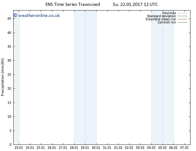 Precipitation GEFS TS We 25.01.2017 00 GMT