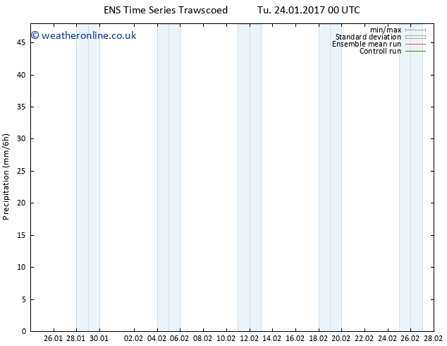 Precipitation GEFS TS Sa 28.01.2017 06 GMT
