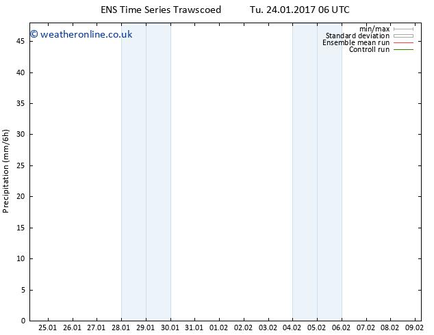Precipitation GEFS TS We 25.01.2017 06 GMT
