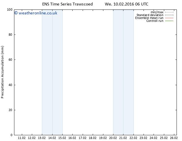 Precipitation accum. GEFS TS We 10.02.2016 12 GMT