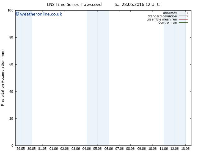 Precipitation accum. GEFS TS Sa 28.05.2016 18 GMT