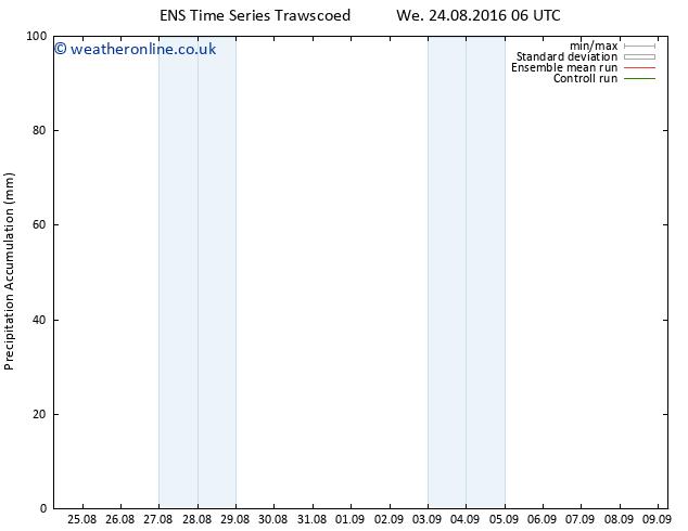 Precipitation accum. GEFS TS Th 25.08.2016 12 GMT