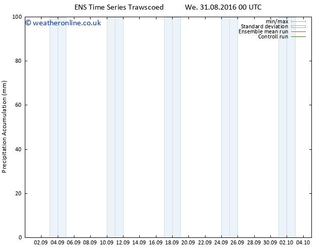 Precipitation accum. GEFS TS We 31.08.2016 06 GMT