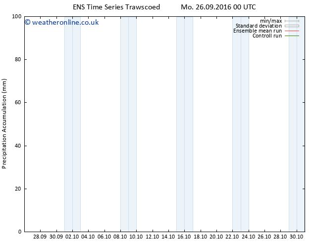 Precipitation accum. GEFS TS Th 29.09.2016 00 GMT