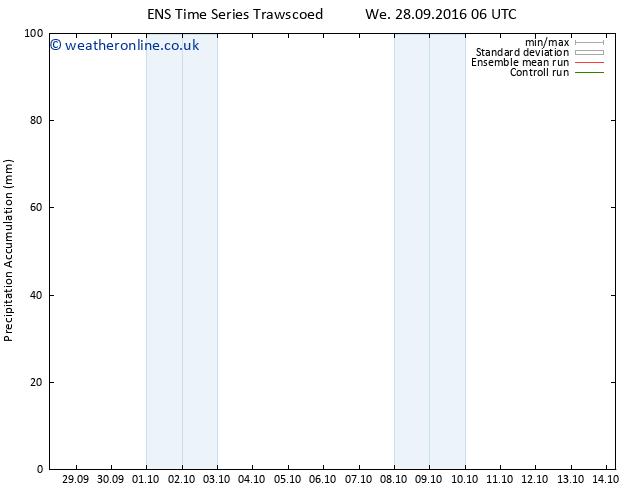 Precipitation accum. GEFS TS Su 02.10.2016 12 GMT