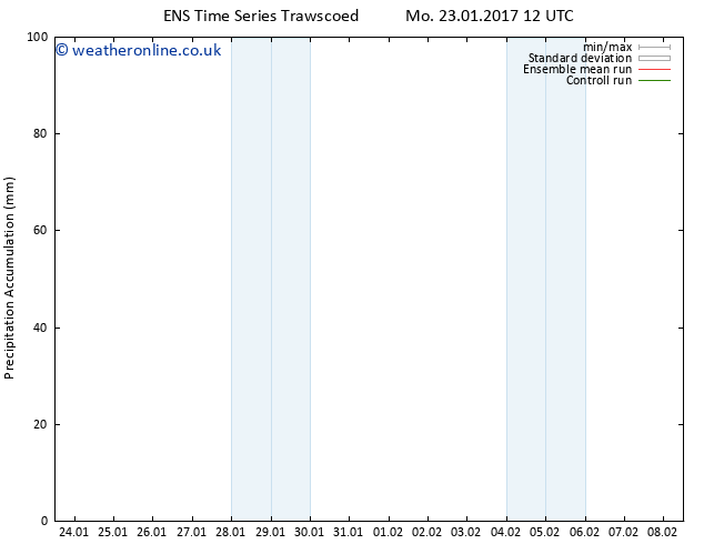 Precipitation accum. GEFS TS Th 26.01.2017 12 GMT