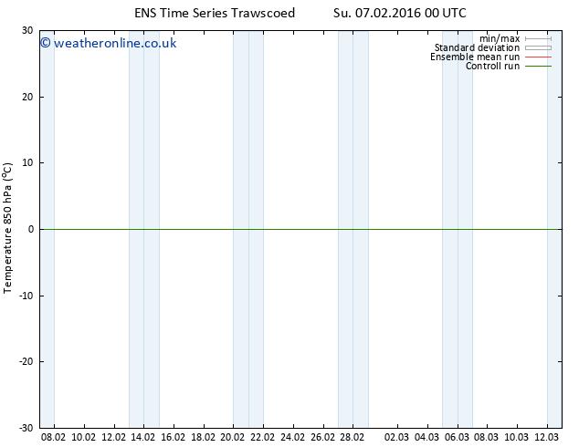 Temp. 850 hPa GEFS TS Tu 09.02.2016 18 GMT