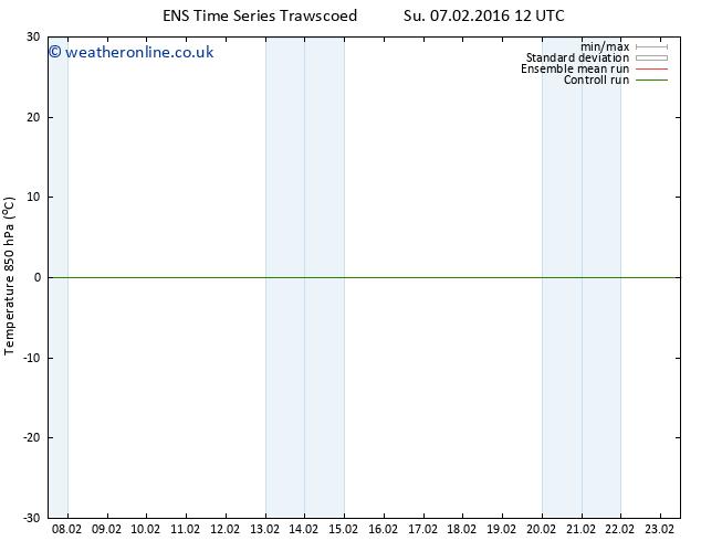 Temp. 850 hPa GEFS TS Su 07.02.2016 18 GMT