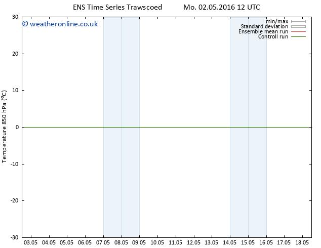 Temp. 850 hPa GEFS TS Su 08.05.2016 00 GMT