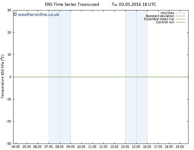 Temp. 850 hPa GEFS TS Tu 10.05.2016 06 GMT