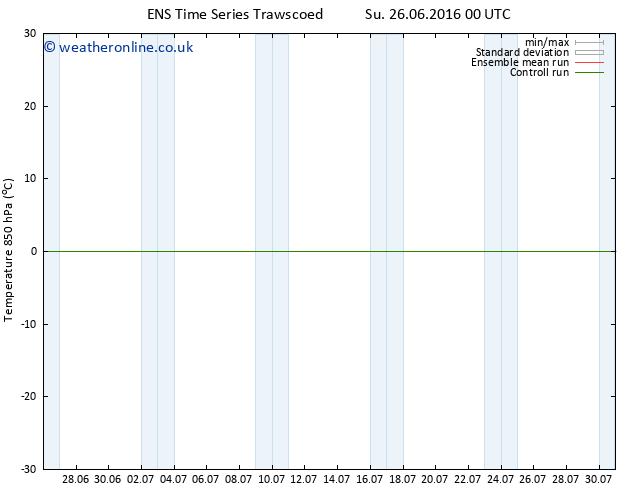 Temp. 850 hPa GEFS TS Mo 27.06.2016 00 GMT