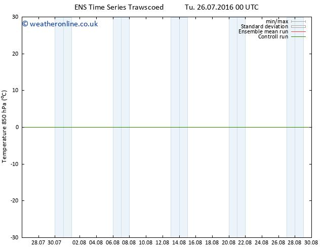 Temp. 850 hPa GEFS TS Tu 26.07.2016 18 GMT