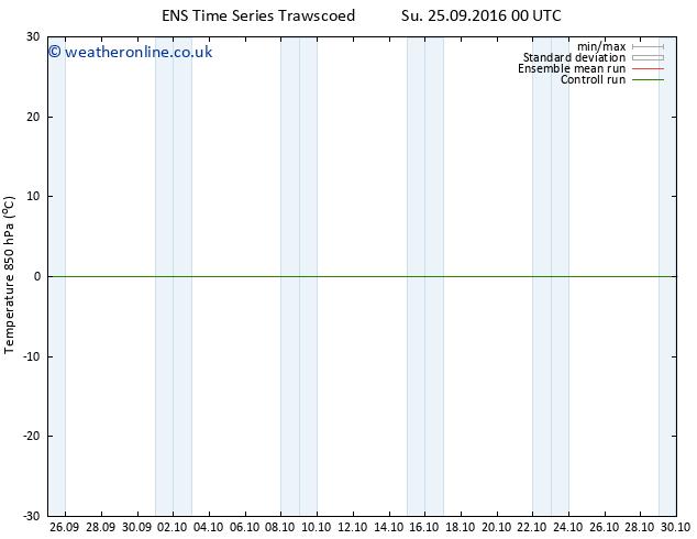 Temp. 850 hPa GEFS TS Fr 30.09.2016 00 GMT