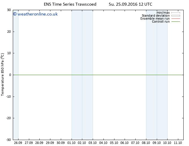 Temp. 850 hPa GEFS TS Mo 26.09.2016 18 GMT