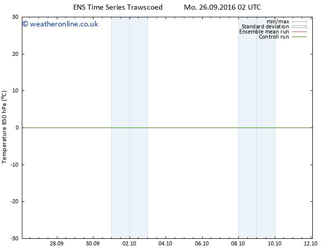 Temp. 850 hPa GEFS TS Su 02.10.2016 14 GMT