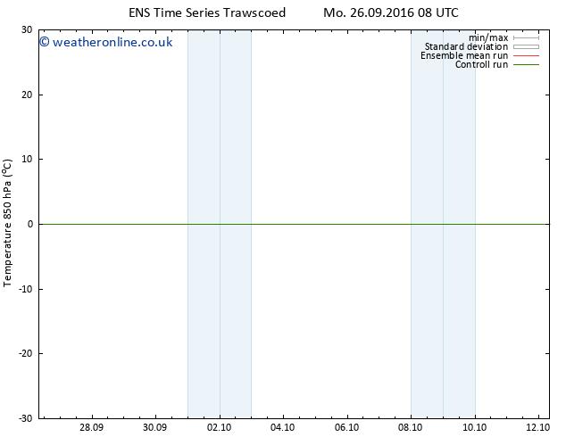 Temp. 850 hPa GEFS TS Tu 27.09.2016 14 GMT