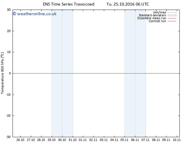 Temp. 850 hPa GEFS TS Mo 31.10.2016 00 GMT