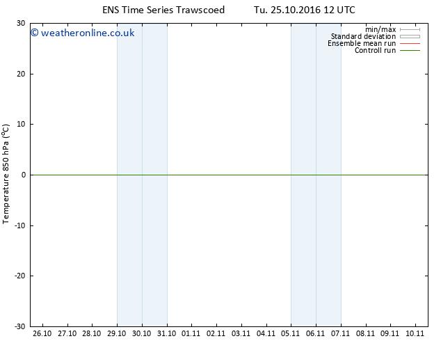 Temp. 850 hPa GEFS TS Sa 29.10.2016 06 GMT