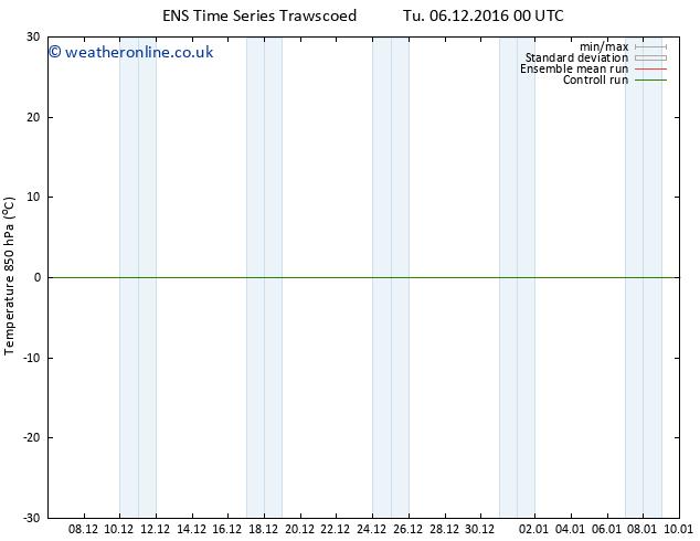 Temp. 850 hPa GEFS TS Tu 06.12.2016 12 GMT