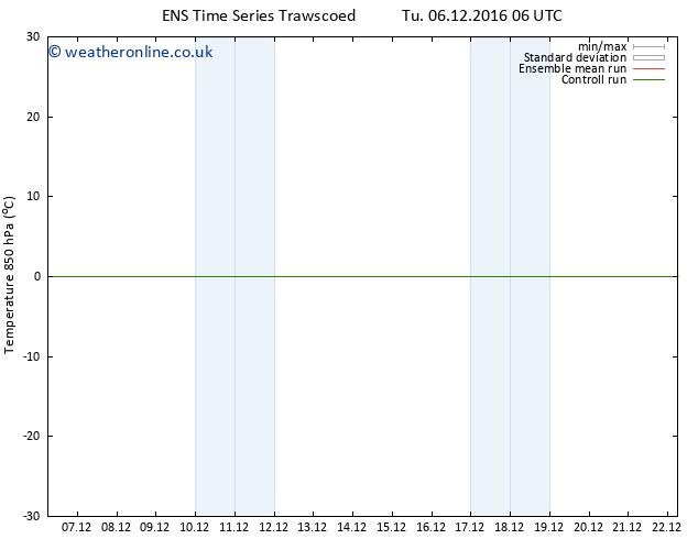 Temp. 850 hPa GEFS TS Tu 06.12.2016 18 GMT