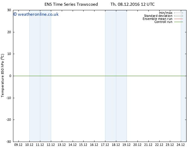Temp. 850 hPa GEFS TS Fr 09.12.2016 18 GMT