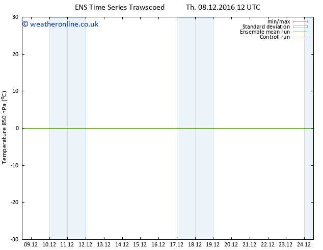 Temp. 850 hPa GEFS TS Sa 10.12.2016 06 GMT