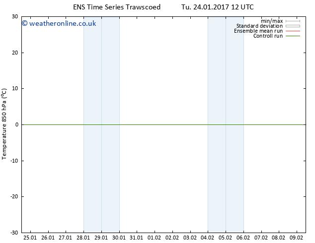 Temp. 850 hPa GEFS TS Mo 30.01.2017 06 GMT