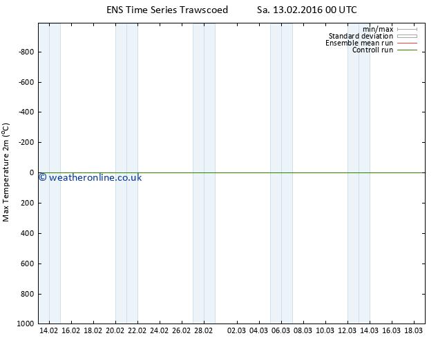 Temperature High (2m) GEFS TS Th 18.02.2016 18 GMT