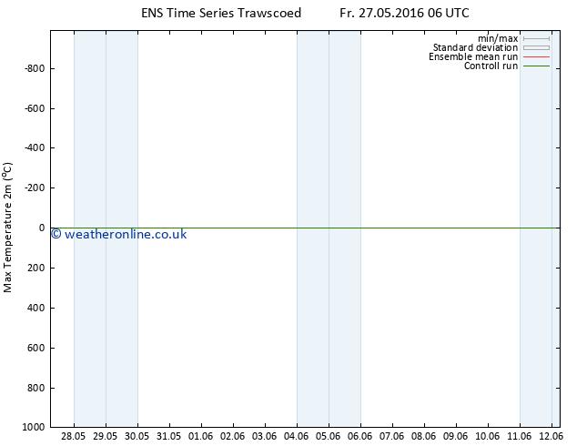 Temperature High (2m) GEFS TS Sa 28.05.2016 06 GMT