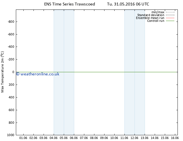 Temperature High (2m) GEFS TS Tu 07.06.2016 00 GMT