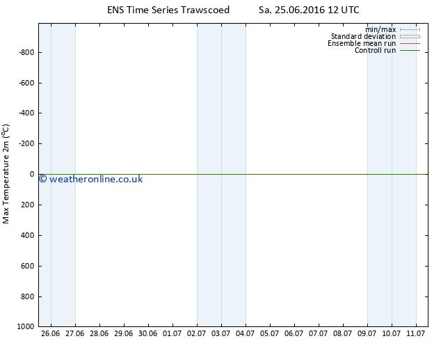 Temperature High (2m) GEFS TS Sa 25.06.2016 18 GMT