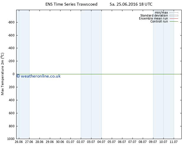 Temperature High (2m) GEFS TS Sa 02.07.2016 12 GMT