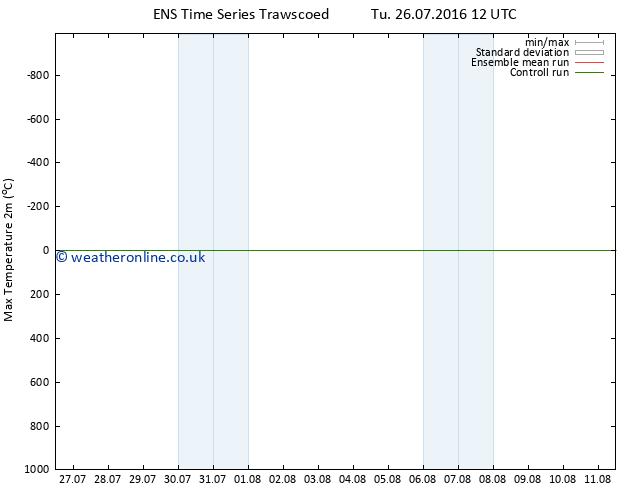 Temperature High (2m) GEFS TS Mo 01.08.2016 06 GMT