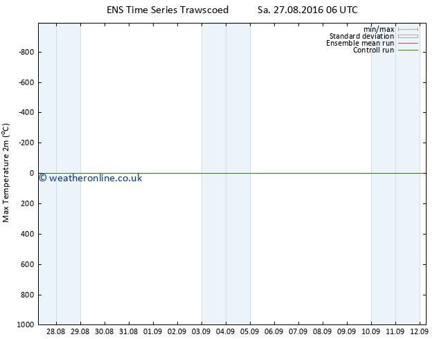 Temperature High (2m) GEFS TS Th 01.09.2016 18 GMT