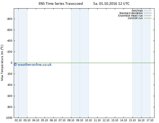 Temperature High (2m) GEFS TS Sa 08.10.2016 06 GMT