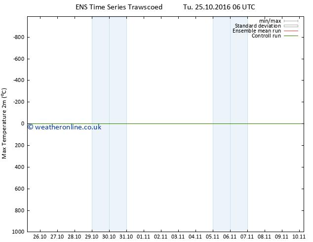 Temperature High (2m) GEFS TS Su 30.10.2016 18 GMT