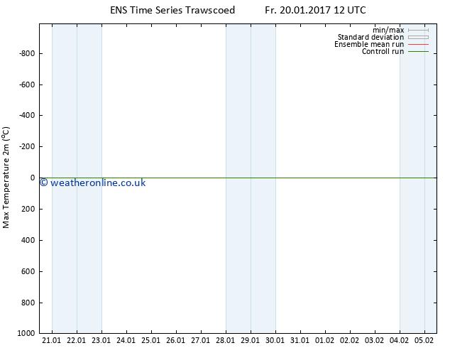 Temperature High (2m) GEFS TS Th 26.01.2017 06 GMT