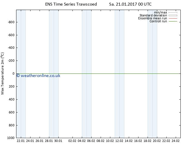Temperature High (2m) GEFS TS Fr 27.01.2017 18 GMT