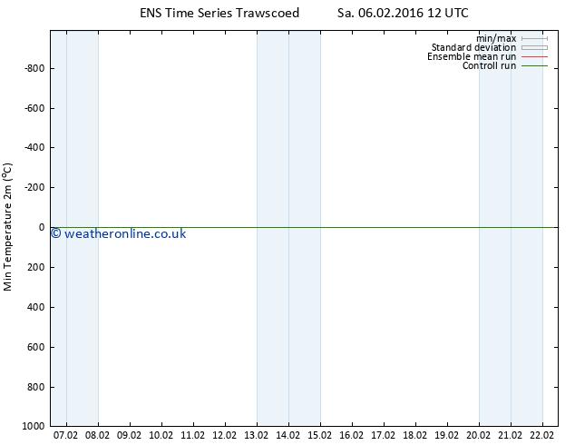 Temperature Low (2m) GEFS TS Sa 06.02.2016 18 GMT