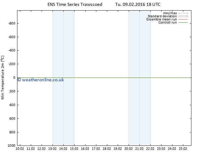 Temperature Low (2m) GEFS TS Mo 15.02.2016 12 GMT