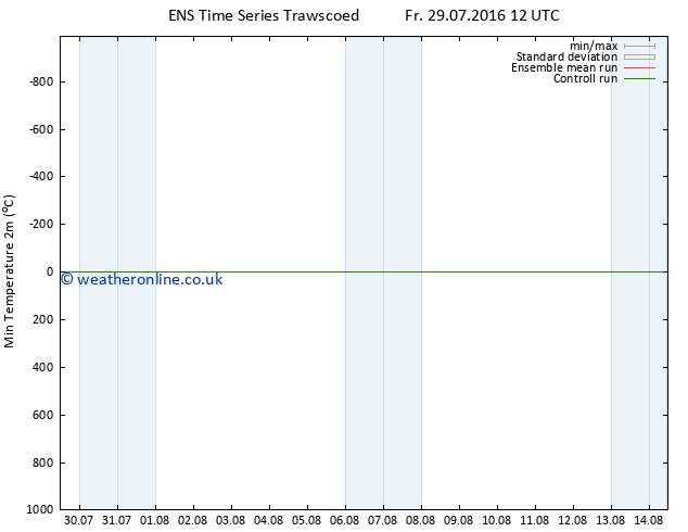 Temperature Low (2m) GEFS TS Th 04.08.2016 06 GMT