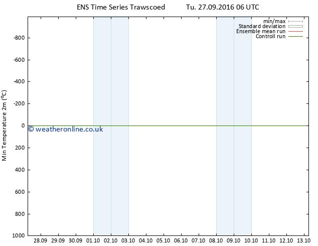 Temperature Low (2m) GEFS TS Tu 27.09.2016 12 GMT