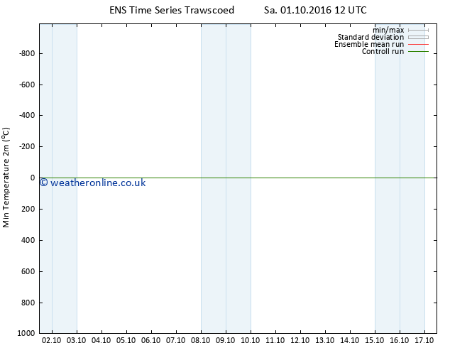 Temperature Low (2m) GEFS TS Mo 03.10.2016 12 GMT