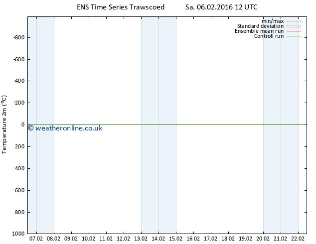 Temperature (2m) GEFS TS Sa 06.02.2016 18 GMT