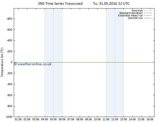 Temperature (2m) GEFS TS Fr 03.06.2016 06 GMT