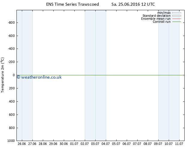 Temperature (2m) GEFS TS Su 26.06.2016 06 GMT