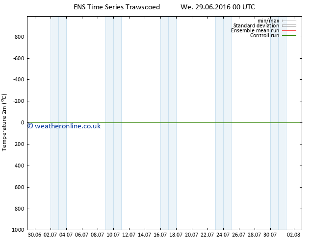 Temperature (2m) GEFS TS We 29.06.2016 06 GMT