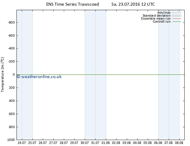 Temperature (2m) GEFS TS Sa 23.07.2016 18 GMT